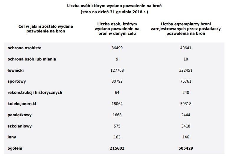Pozwolenia na broń - statystyki 2018